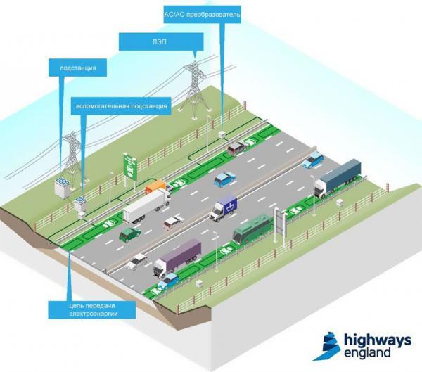 Новые дороги Британии подзарядят автомобиль во время движения (ФОТО)