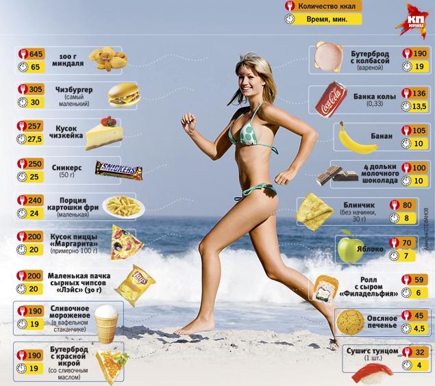 ТОП-5 вещей про калории, которые нужно знать (ФОТО)