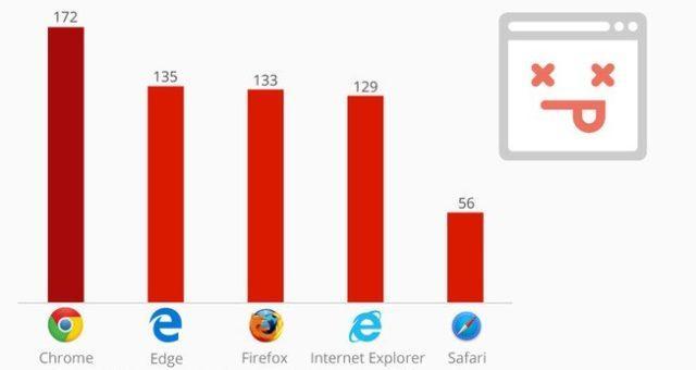Експерти назвали найбезпечніші браузери 2016 року (ФОТО)