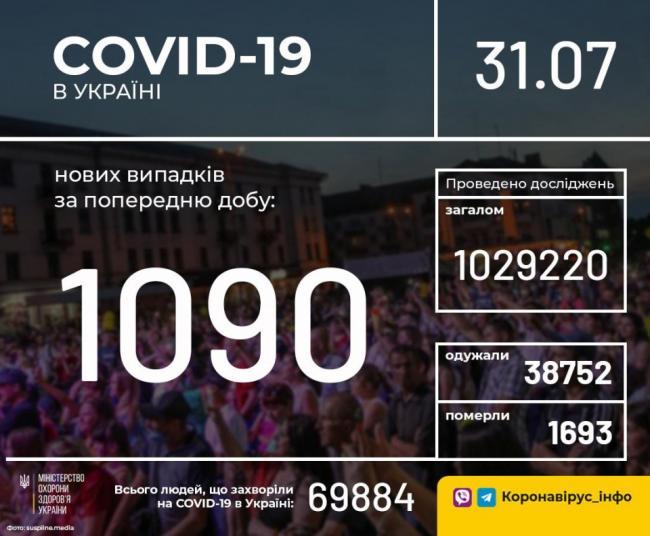 В Украине обнаружили 1 090 новых случаев COVID-19